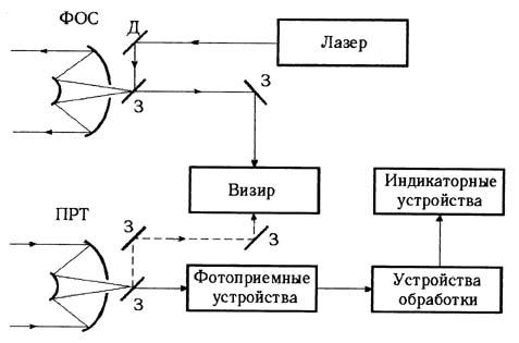 Структурная схема лазерного
