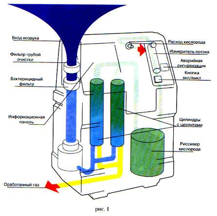 Концентраторы кислорода