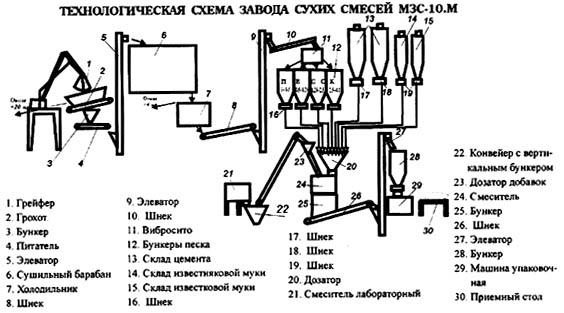 В технологической схеме завода