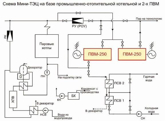 Схема Мини-ТЭЦ на базе