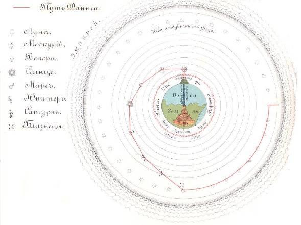 9. Рис.2. Путь Данте по недрам Земли и небесным сферам, отвечающим схеме Птолемея.