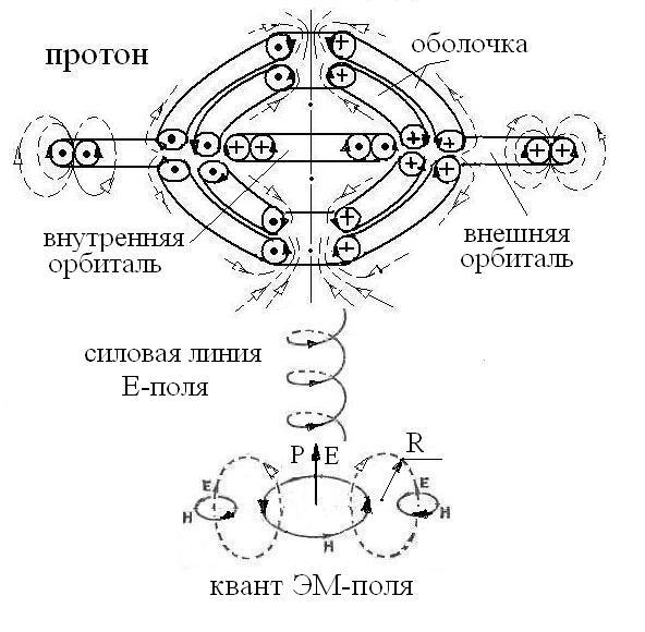Схема акта поглощения протоном