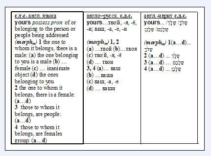 2) глаголы, причастия