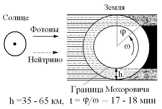 Схема распределения потоков