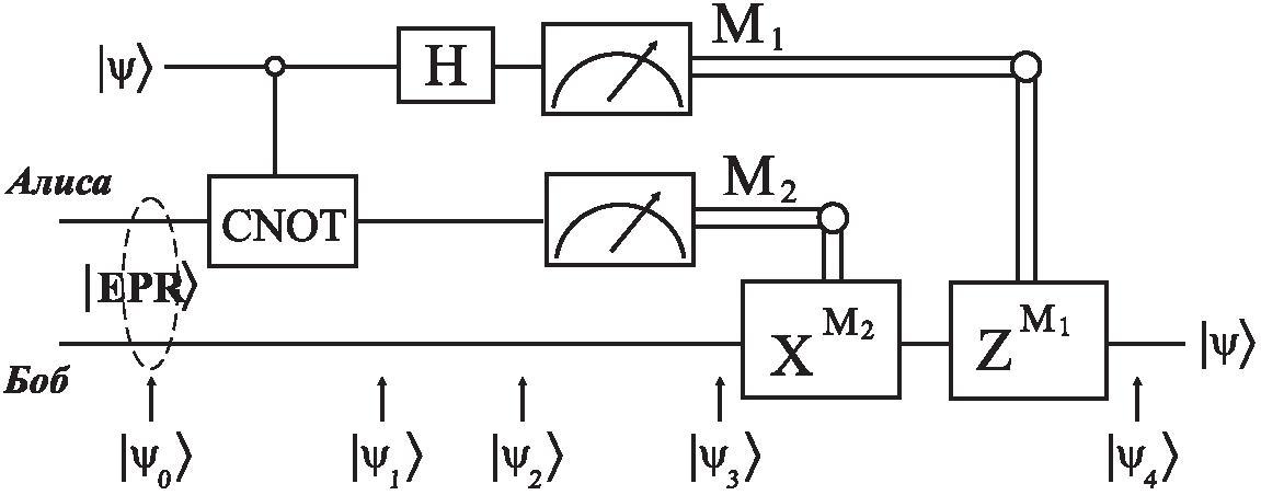 Рис.6. Схема установки для осуществления квантовой телепортации состояния фотона.