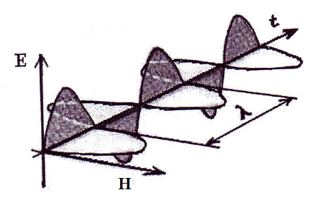 Схема электромагнитной волны