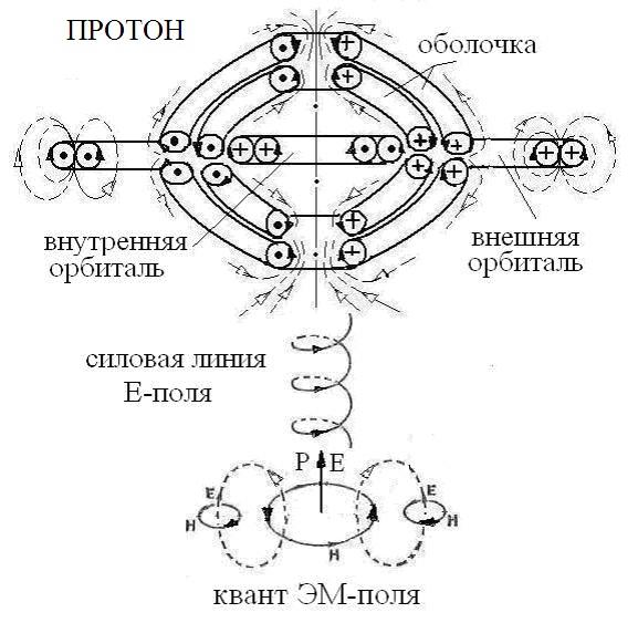 Язык ЭФ позволил рассчитать модели структур пяти элементарных частиц (нейтрон, протон, электрон, нейтрино,фотон)...