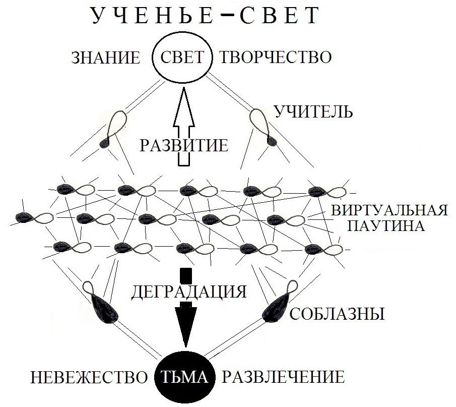 Схема влияния виртуальных