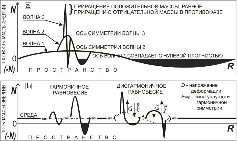 Принципы симметрии и законы сохранения однородность времени (инвариантность относительно операции сдвига во времени)