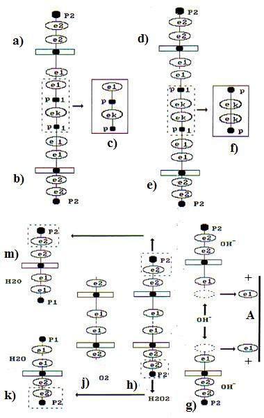 Схемы формирования кластеров