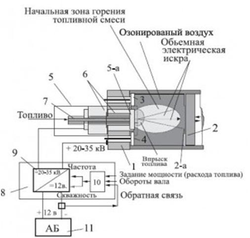 Рис.2 Блок-схема экологически чистого ДВС для транспорта.