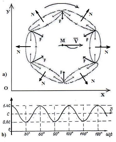 Схема модели фотона