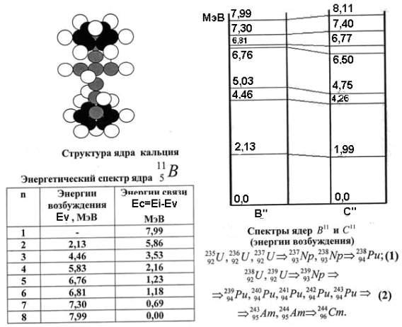Почему номер ядра атома