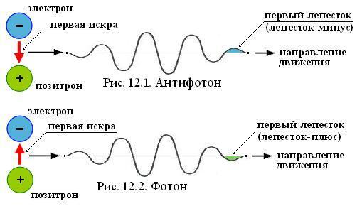 Схема появления антифотона.