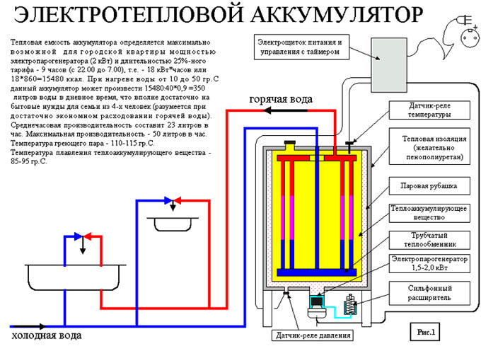 Электротепловой аккумулятор
