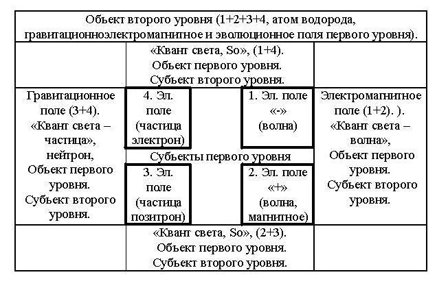 рассуждения в таблицу