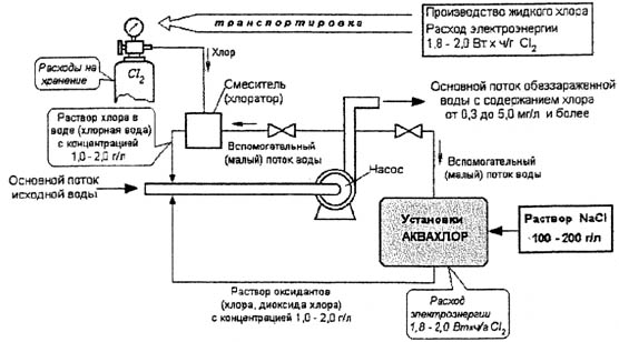 Схема замены жидкого хлора