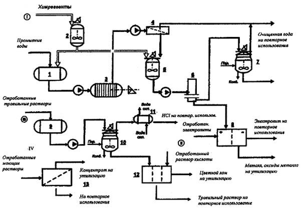 Рис. 2 Технологическая схема