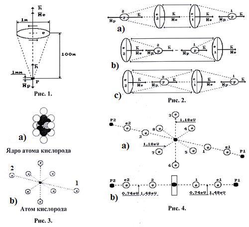 Схемы ядра и атома кислорода