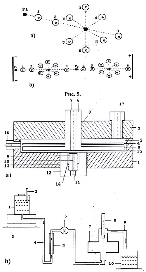 Рис. 6: а) схема ячейки