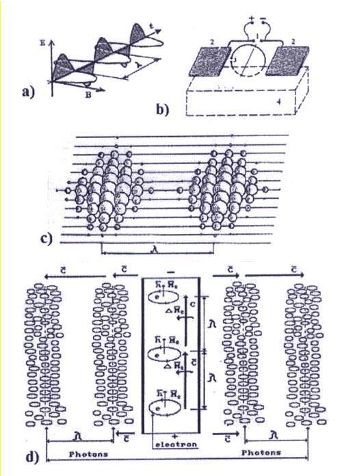 b) схема опыта Герца: 1