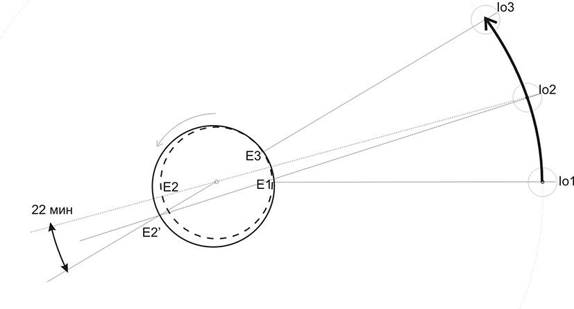 Наблюдения Рёмера Io51