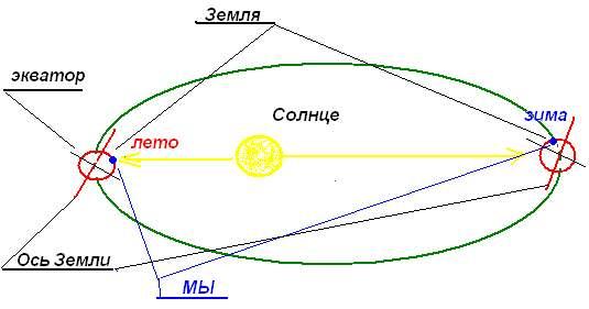 В виде схемы изобразить солнечную систему обозначить на ней землю