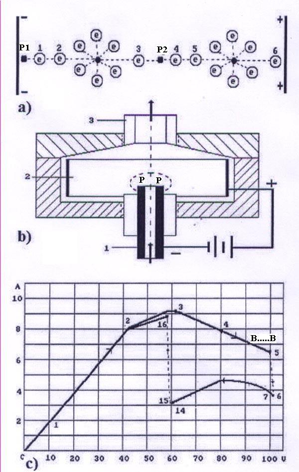 Рис. 217: а) кластер ионов