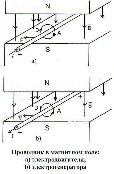 b) схема генерирования тока в