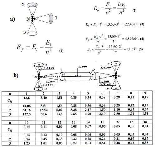 энергии связи E_b электрона
